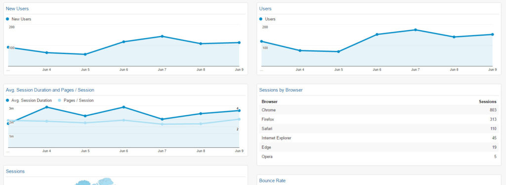 Google Analytics Default Dashboard