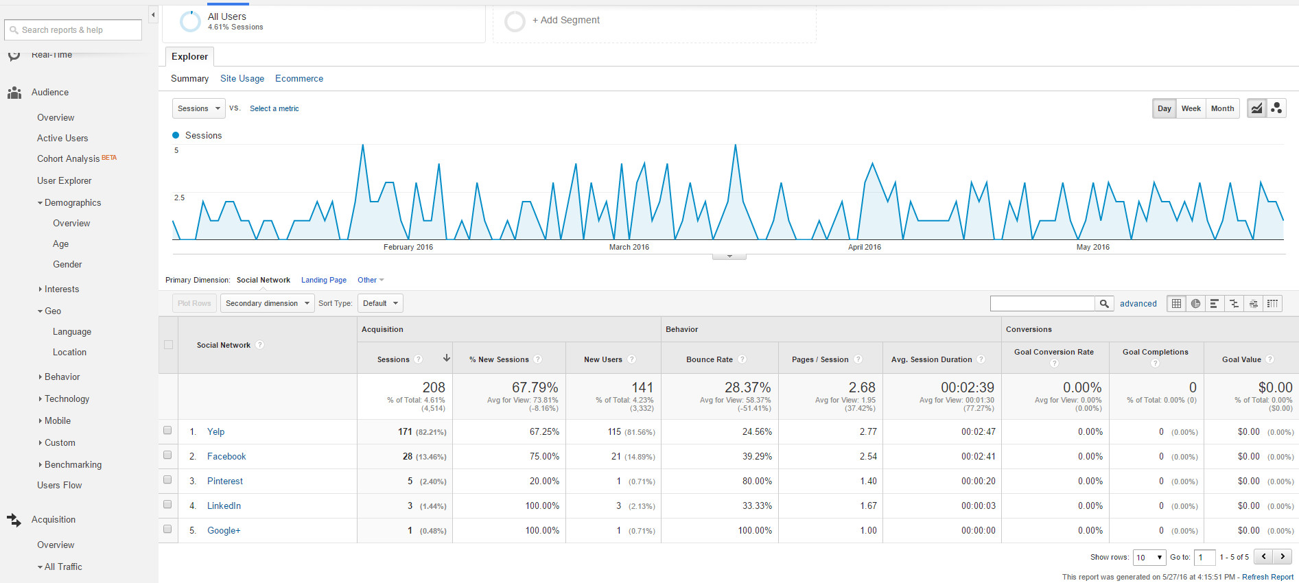 Google Analytics Acquisition Social