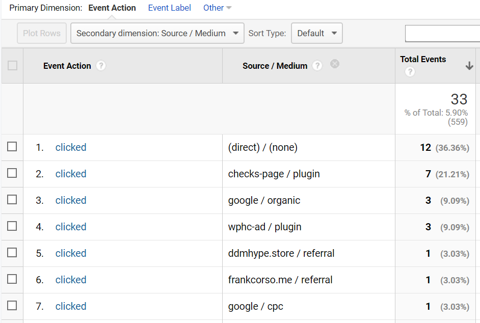 "Screenshot of a report in Google Analytics with the ""Event Action"" as the primary dimension and ""Source/Medium"" as the secondary dimension."
