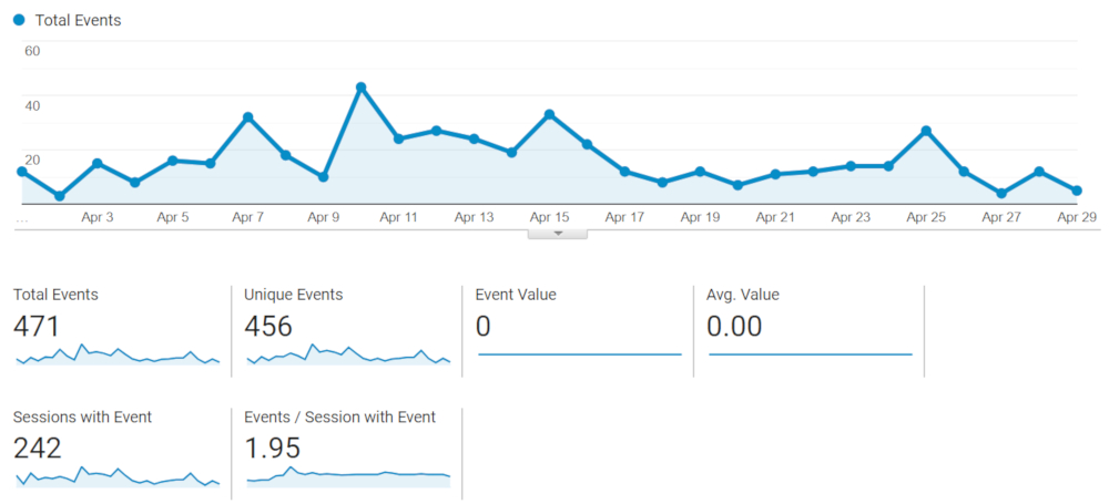 "Screenshot of the ""Overview"" page inside the ""Events"" section of Google Analytics. Shows a line chart of number of events over the month."
