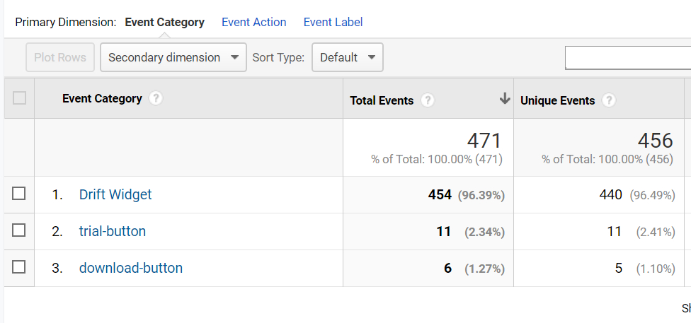 "Screenshot from the ""Top Events"" page showing the top 3 event categories in a table with a column for total events."