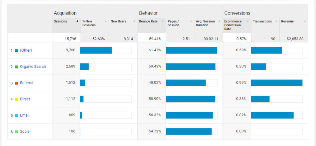 """Screenshot of """"Acquisition"""" section in Google Analytics showing a few different channels such as Referral and Email."""