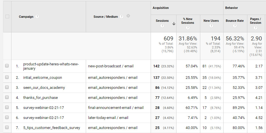 Screenshot from Google Analytics showing a list of campaigns and the sources with mediums.