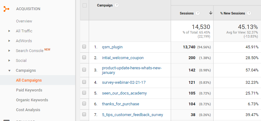 Screenshot from Google Analytics showing a list of campaigns with number of sessions from visitors.