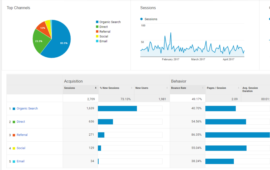 "Screenshot of ""Acquisition"" section in Google Analytics showing a few different channels such as Referral and Email."